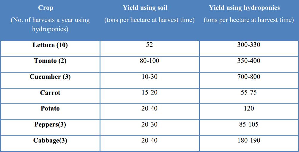 Comparison of Hydroponics Farming and Soil farming